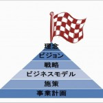 会社経営の序章:社長の役割は会社の旗を立てること